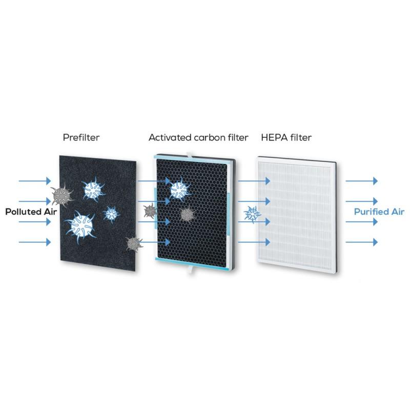 Beurer LR 500 Air Purifier Καθαριστής αέρα ρυθμιζόμενος μέσω εφαρμογής